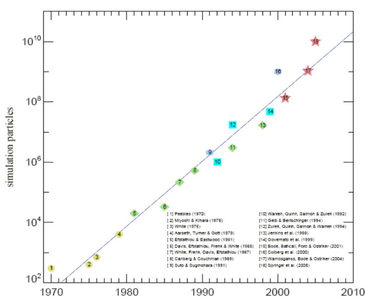 Rappresentazione della 'Legge di Moore' applicata alle simulazioni cosmologiche: il numero di particelle accessibile alle simulazioni diventa approsimativamente cento volte più grande ogni dieci anni. I vari numeri, rappresentano alcune importanti simulazioni pubblicate nel corso degli ultimi quarant'anni, in funzione del numero di particelle utilizzato (adattato da Springel et al.2005, Nature).